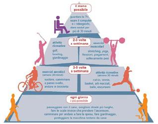 Attività fisica per ridurre il rischio cardiovascolare nei diabetici