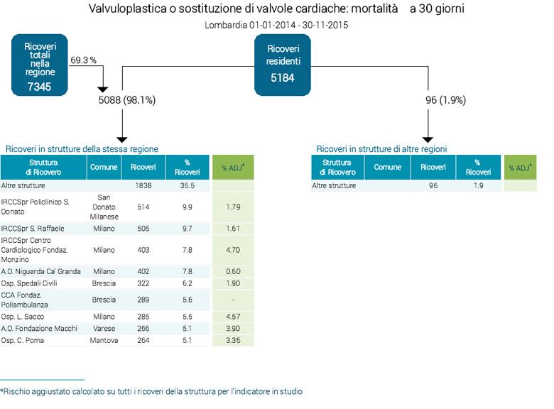 Mortalità sostituzione valvolare isolata a 30 giorni - Lombardia