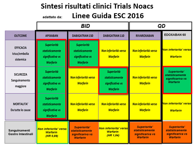 Risultati clinici trials Noacs