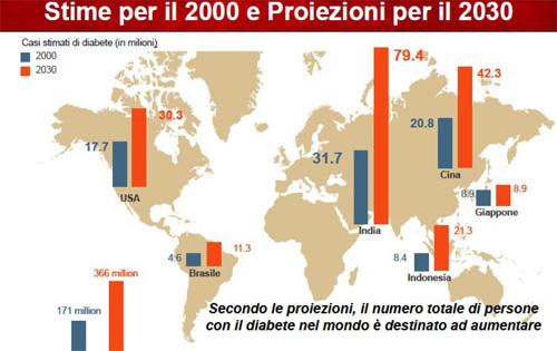 Stime 2000-2030 diabete nel mondo