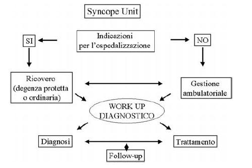 Syncope Unit Niguarda Milano