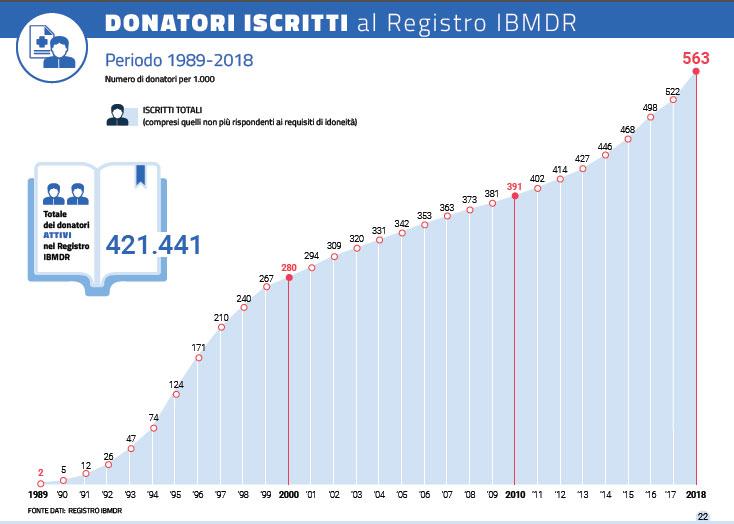 N. donatori registro IBMDR